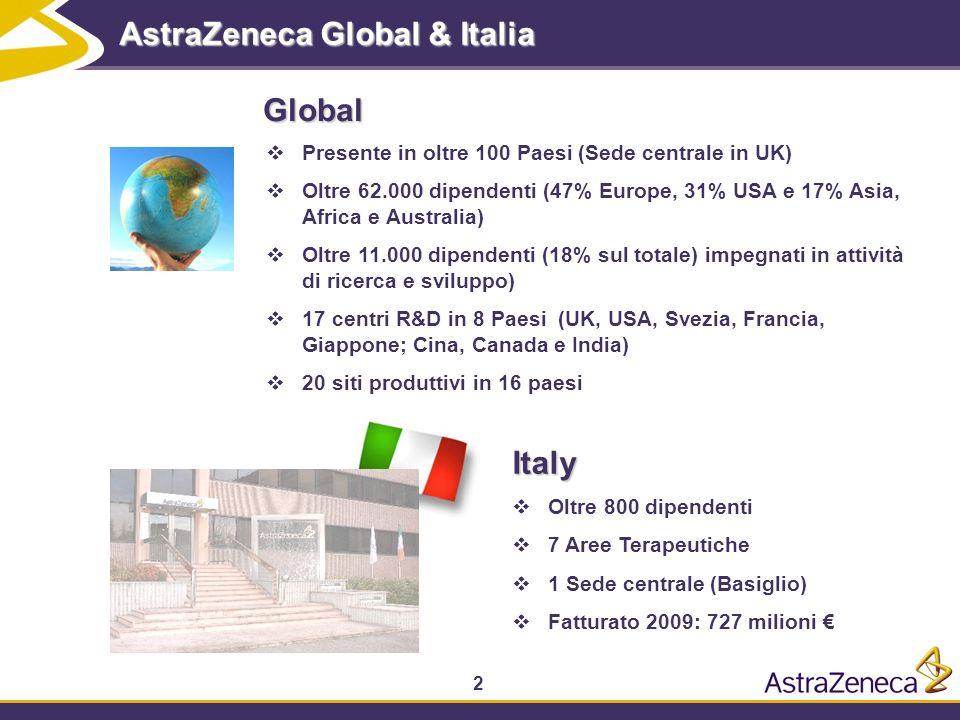 2 AstraZeneca Global & Italia Presente in oltre 100 Paesi (Sede centrale in UK) Oltre 62.000 dipendenti (47% Europe, 31% USA e 17% Asia, Africa e Australia) Oltre 11.000 dipendenti (18% sul totale) impegnati in attività di ricerca e sviluppo) 17 centri R&D in 8 Paesi (UK, USA, Svezia, Francia, Giappone; Cina, Canada e India) 20 siti produttivi in 16 paesi Global Italy Oltre 800 dipendenti 7 Aree Terapeutiche 1 Sede centrale (Basiglio) Fatturato 2009: 727 milioni