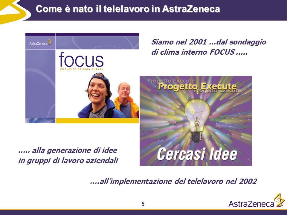 5 Come è nato il telelavoro in AstraZeneca Siamo nel 2001 …dal sondaggio di clima interno FOCUS ….. ….. alla generazione di idee in gruppi di lavoro a