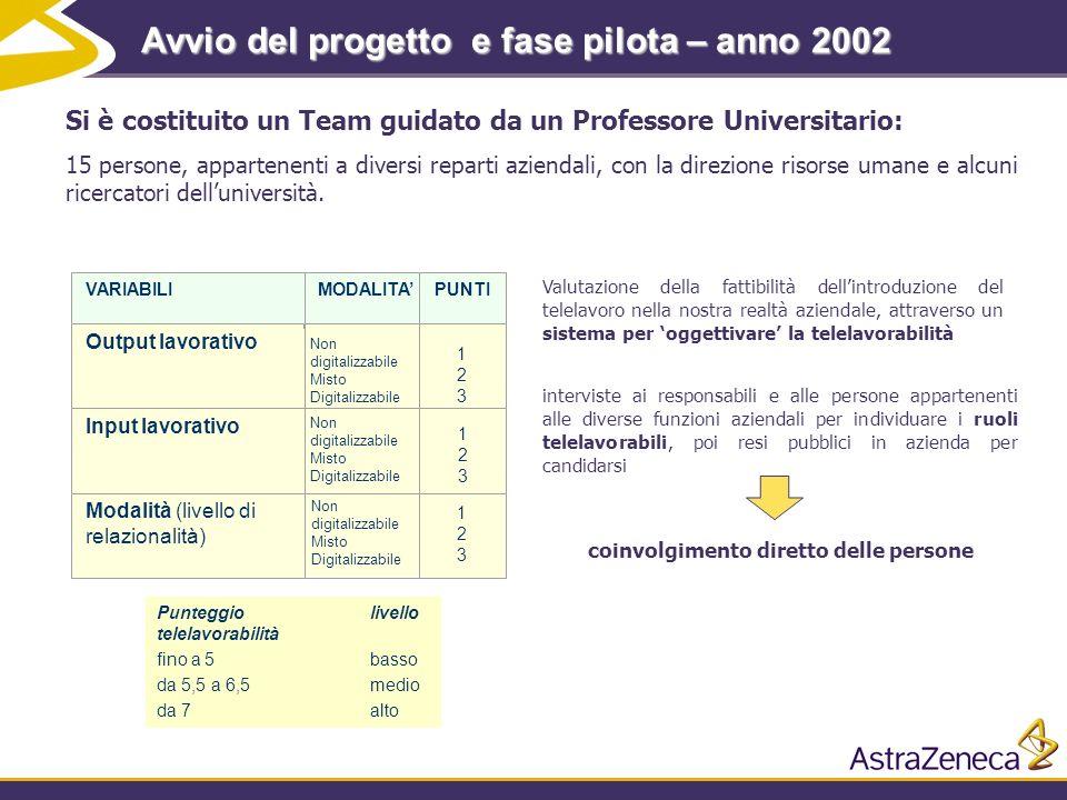 7 Avvio del progetto e fase pilota – anno 2002 Si è costituito un Team guidato da un Professore Universitario: 15 persone, appartenenti a diversi repa
