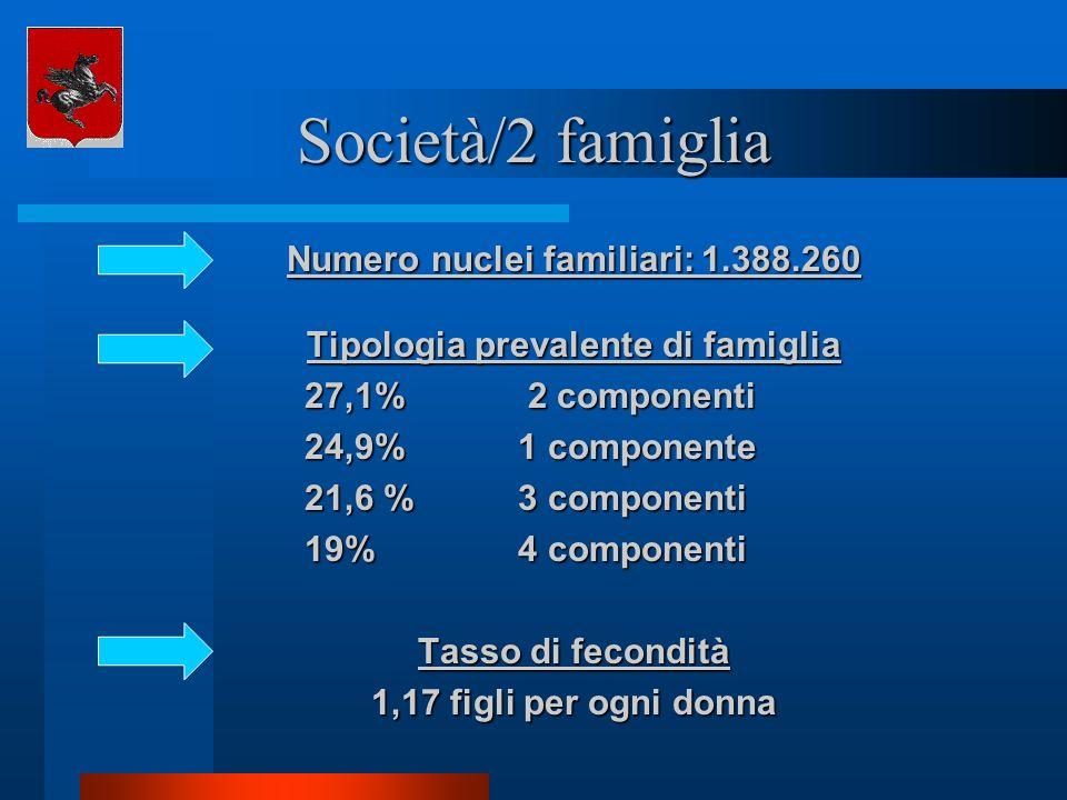 Società/2 famiglia Numero nuclei familiari: 1.388.260 Tipologia prevalente di famiglia 27,1% 2 componenti 24,9% 1 componente 21,6 % 3 componenti 19% 4