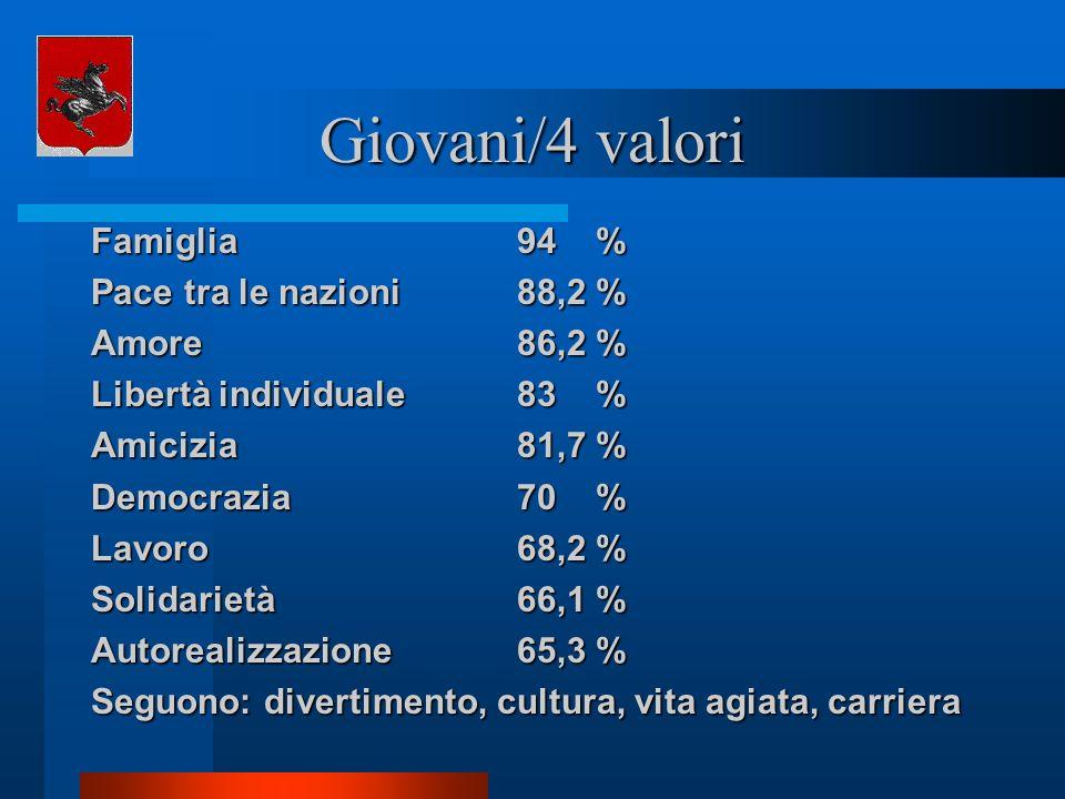 Giovani/4 valori Famiglia94 % Pace tra le nazioni88,2 % Amore86,2 % Libertà individuale83 % Amicizia81,7 % Democrazia70 % Lavoro68,2 % Solidarietà66,1