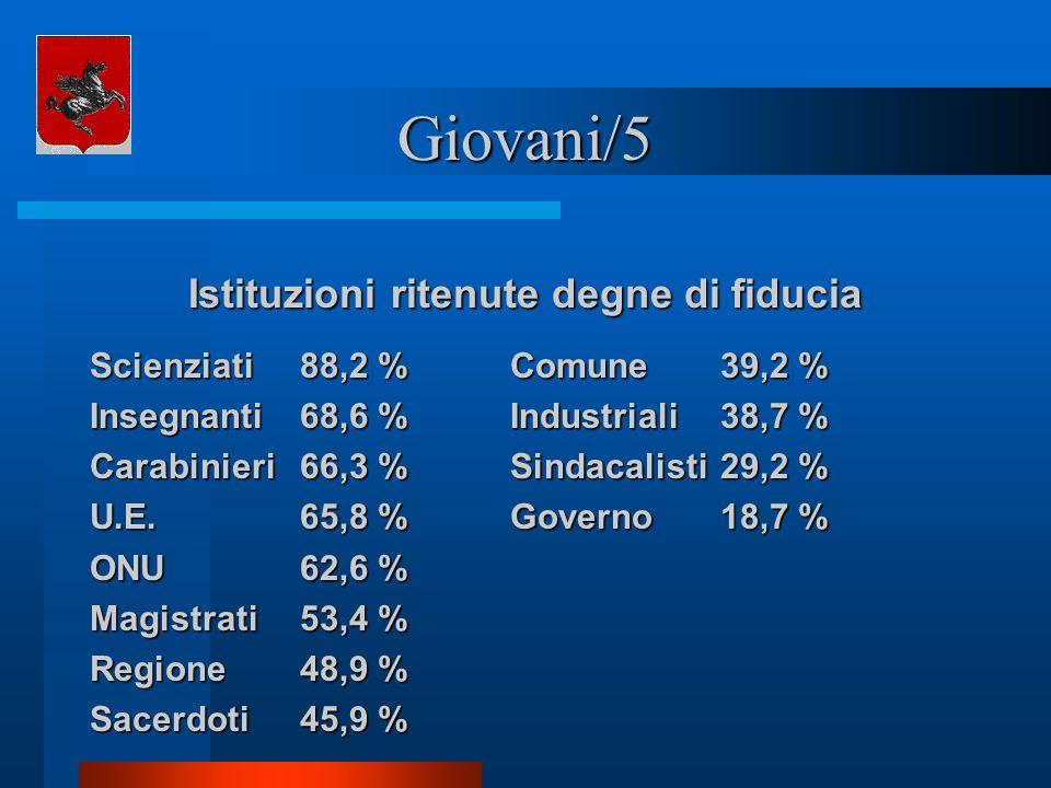 Giovani/5 Istituzioni ritenute degne di fiducia Scienziati88,2 %Comune39,2 % Insegnanti68,6 %Industriali38,7 % Carabinieri66,3 %Sindacalisti29,2 % U.E