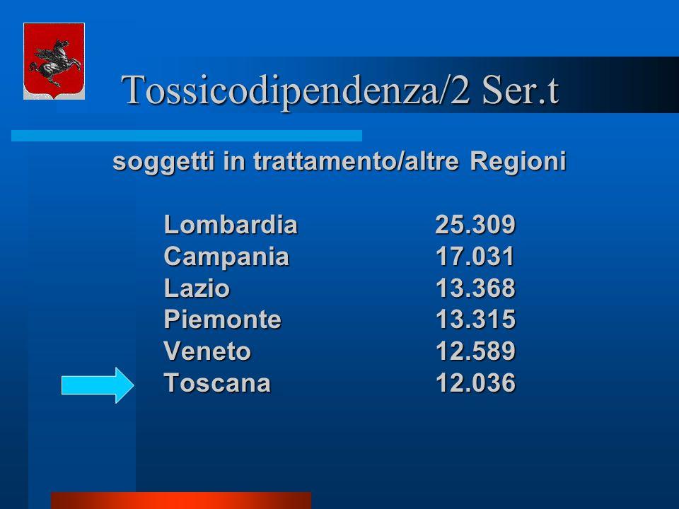 Tossicodipendenza/2 Ser.t soggetti in trattamento/altre Regioni Lombardia25.309 Campania17.031 Lazio13.368 Piemonte13.315 Veneto12.589 Toscana12.036