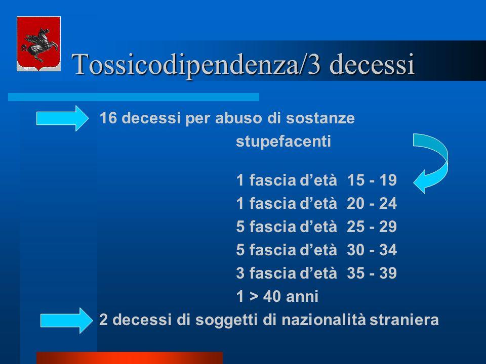 Tossicodipendenza/3 decessi 16 decessi per abuso di sostanze stupefacenti 1 fascia detà 15 - 19 1 fascia detà 20 - 24 5 fascia detà 25 - 29 5 fascia d