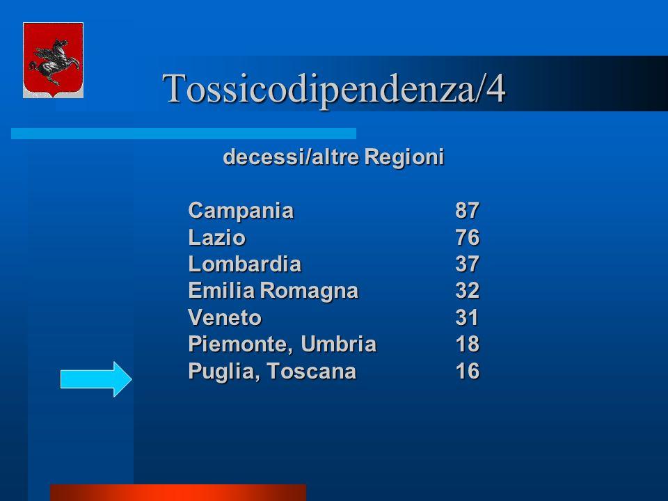 Tossicodipendenza/4 decessi/altre Regioni Campania87 Lazio76 Lombardia37 Emilia Romagna32 Veneto31 Piemonte, Umbria18 Puglia, Toscana16
