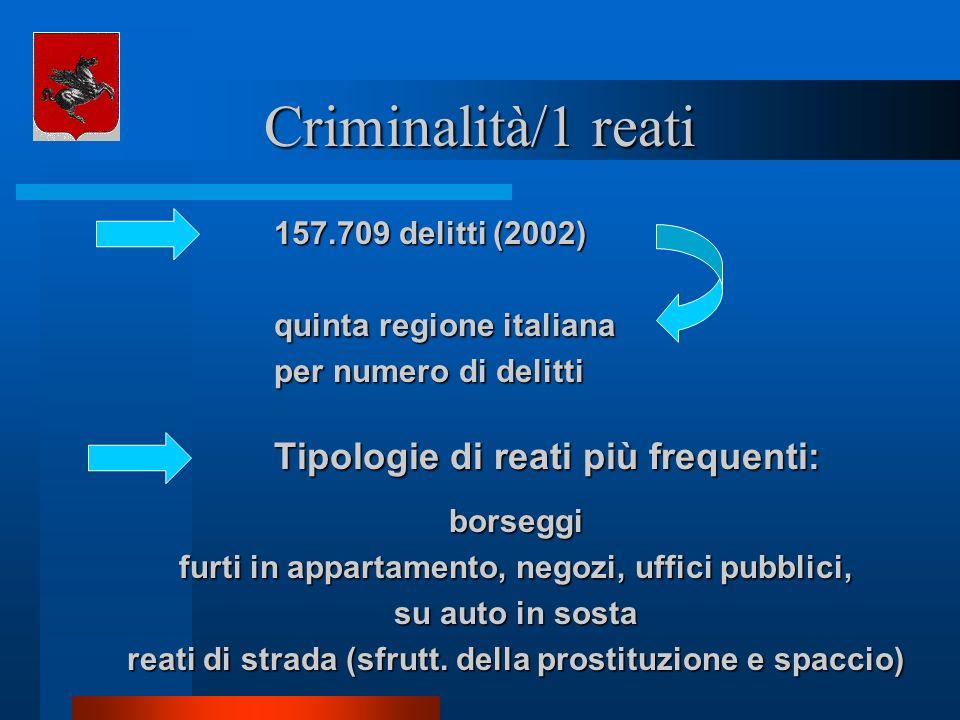 Criminalità/1 reati 157.709 delitti (2002) quinta regione italiana per numero di delitti Tipologie di reati più frequenti: borseggi furti in appartame