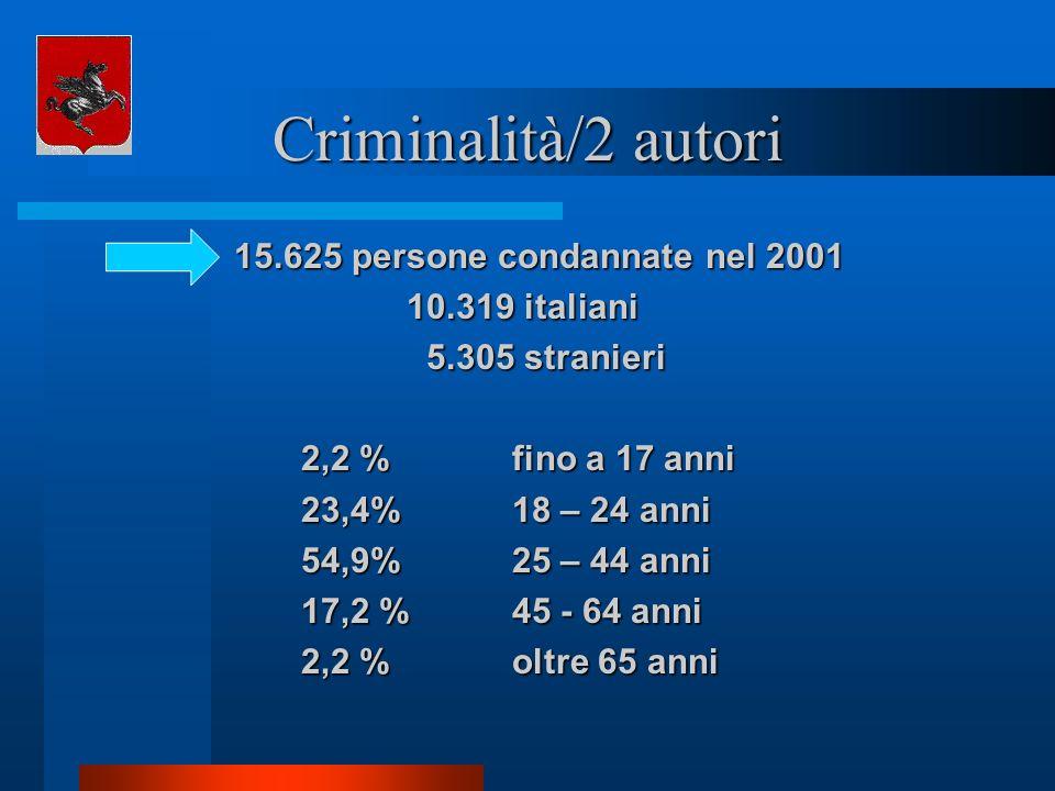 Criminalità/2 autori 15.625 persone condannate nel 2001 15.625 persone condannate nel 2001 10.319 italiani 5.305 stranieri 5.305 stranieri 2,2 % fino