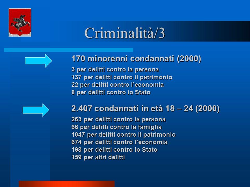 Criminalità/3 170 minorenni condannati (2000) 3 per delitti contro la persona 137 per delitti contro il patrimonio 22 per delitti contro leconomia 8 p