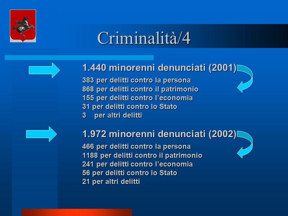 Criminalità/4 1.440 minorenni denunciati (2001) 383 per delitti contro la persona 868 per delitti contro il patrimonio 155 per delitti contro leconomi
