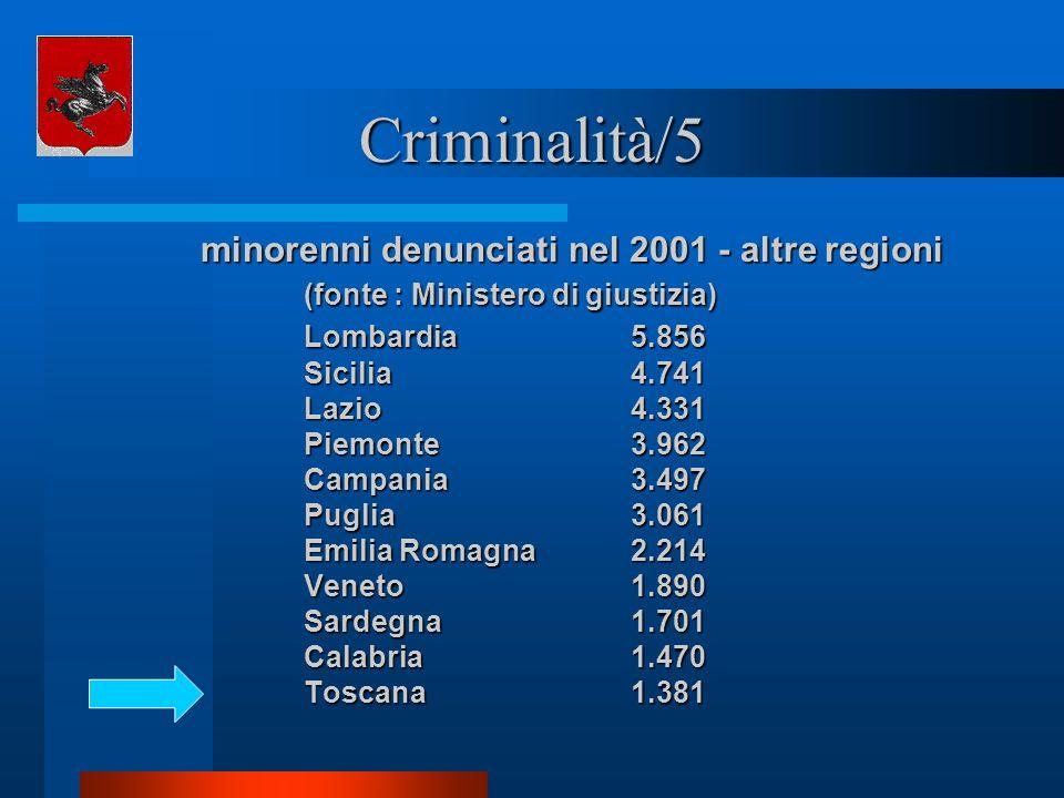Criminalità/5 minorenni denunciati nel 2001 - altre regioni (fonte : Ministero di giustizia) Lombardia 5.856 Sicilia 4.741 Lazio 4.331 Piemonte 3.962