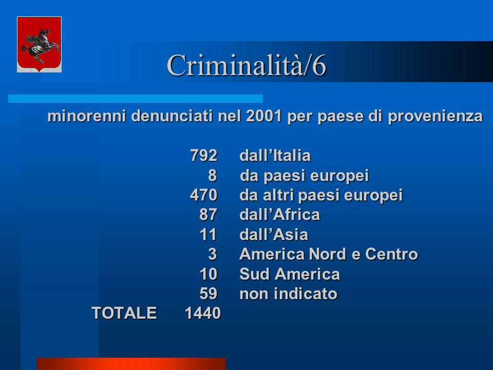 Criminalità/6 minorenni denunciati nel 2001 per paese di provenienza 792dallItalia 8 da paesi europei 8 da paesi europei 470 da altri paesi europei 87