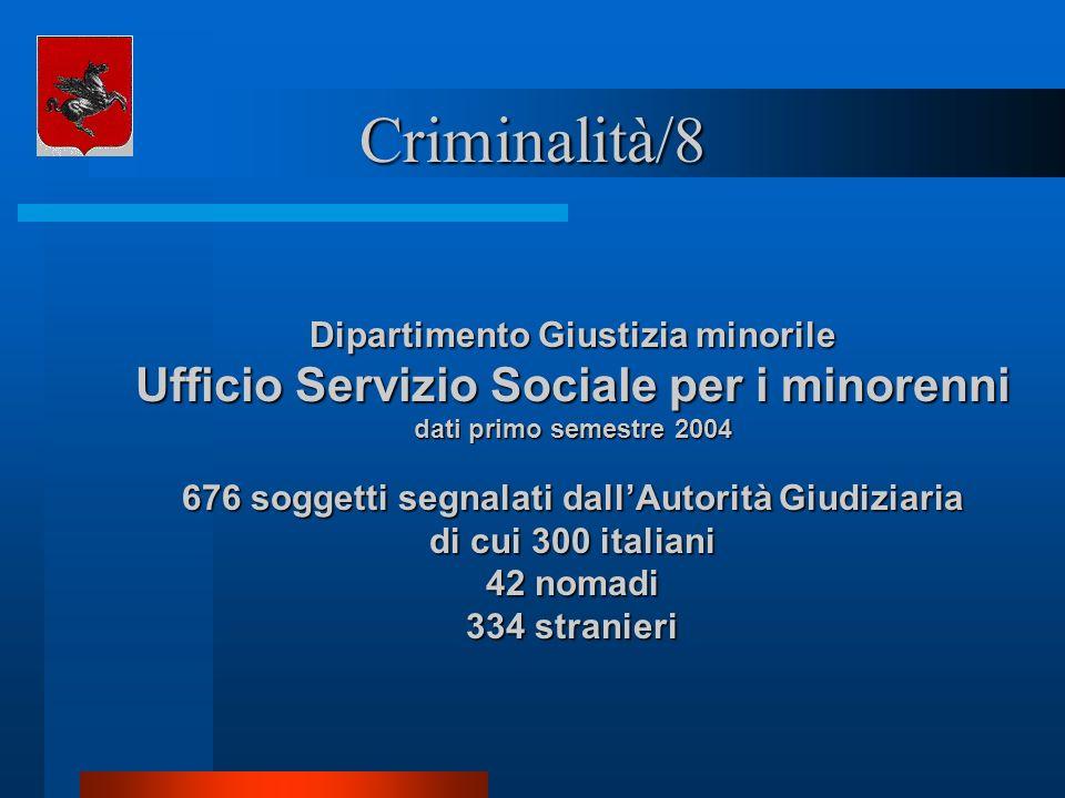 Criminalità/8 Dipartimento Giustizia minorile Ufficio Servizio Sociale per i minorenni dati primo semestre 2004 676 soggetti segnalati dallAutorità Gi