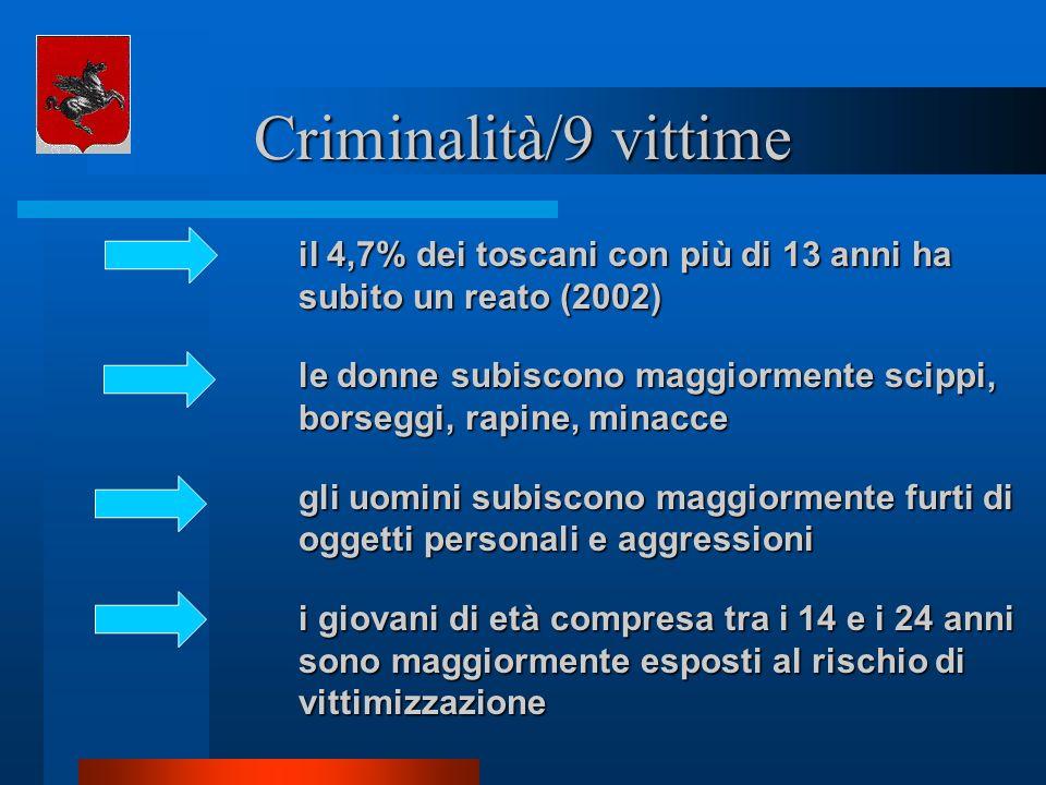 Criminalità/9 vittime il 4,7% dei toscani con più di 13 anni ha subito un reato (2002) le donne subiscono maggiormente scippi, borseggi, rapine, minac