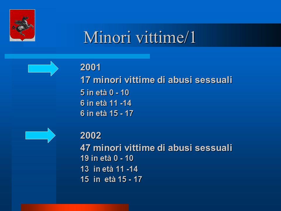 Minori vittime/1 2001 17 minori vittime di abusi sessuali 5 in età 0 - 10 6 in età 11 -14 6 in età 15 - 17 2002 47 minori vittime di abusi sessuali 19