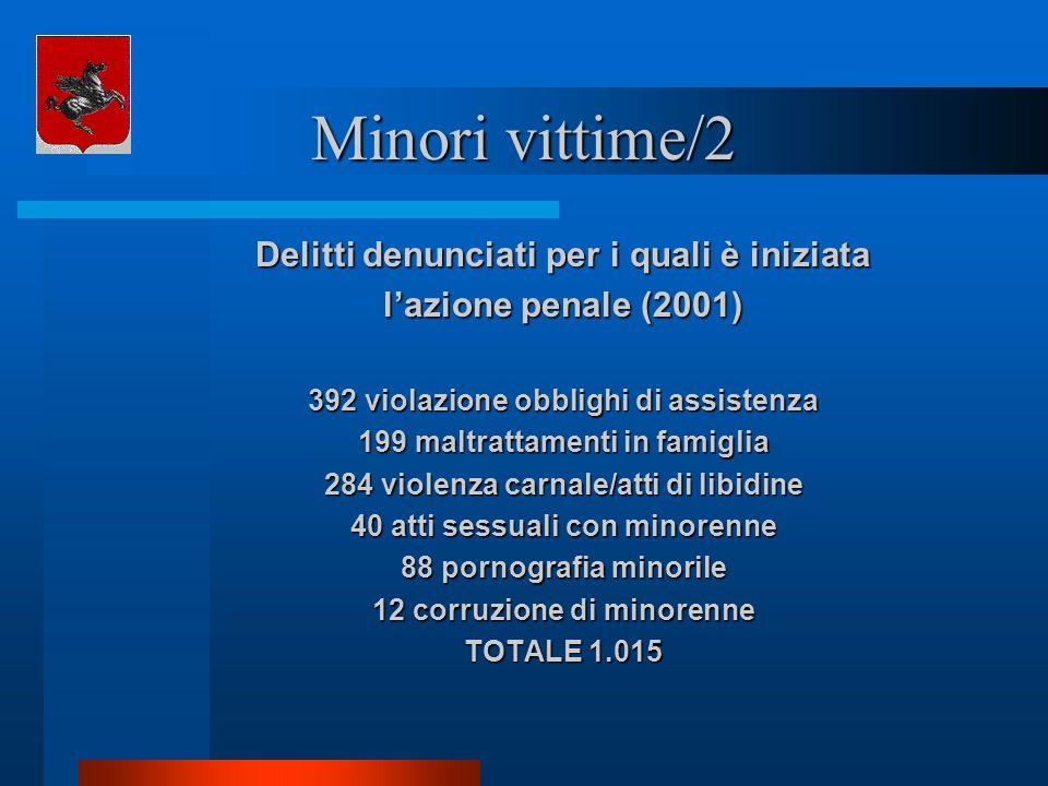 Minori vittime/2 Delitti denunciati per i quali è iniziata lazione penale (2001) 392 violazione obblighi di assistenza 199 maltrattamenti in famiglia