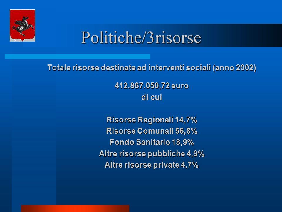 Politiche/3risorse Totale risorse destinate ad interventi sociali (anno 2002) 412.867.050,72 euro di cui Risorse Regionali 14,7% Risorse Comunali 56,8