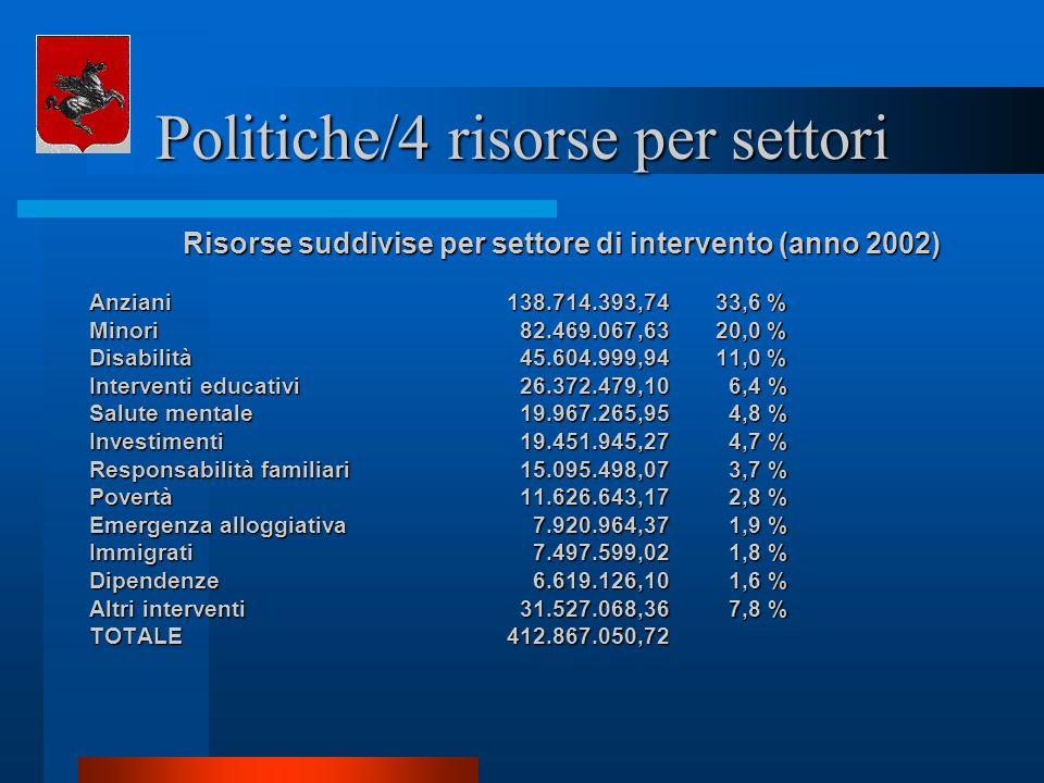Politiche/4 risorse per settori Risorse suddivise per settore di intervento (anno 2002) Anziani138.714.393,7433,6 % Minori 82.469.067,6320,0 % Disabil