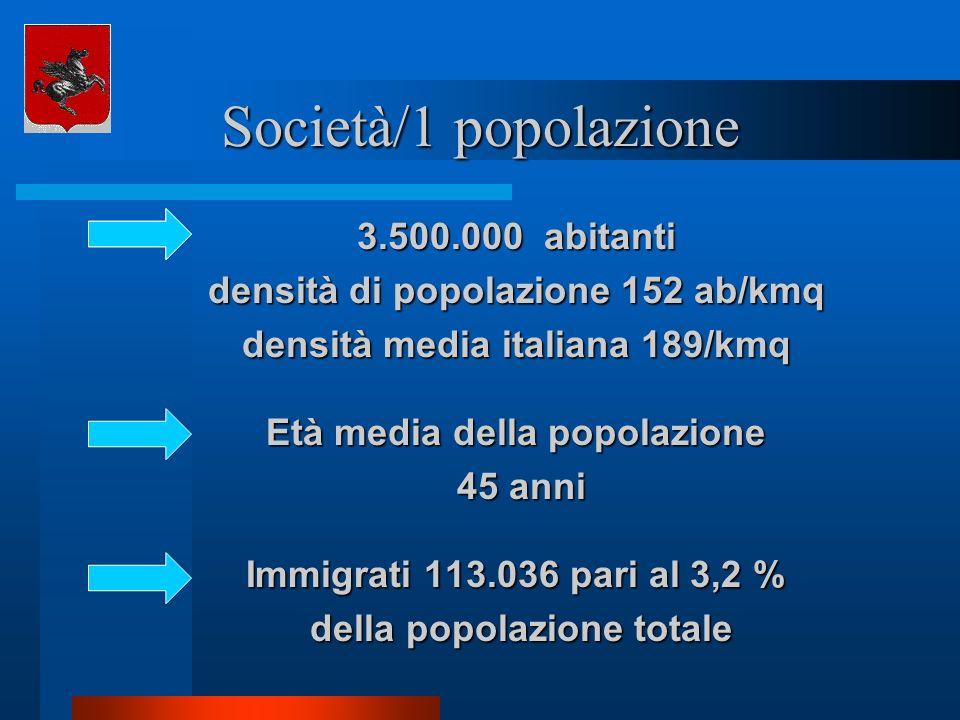 Società/1 popolazione 3.500.000 abitanti densità di popolazione 152 ab/kmq densità media italiana 189/kmq Età media della popolazione 45 anni 45 anni
