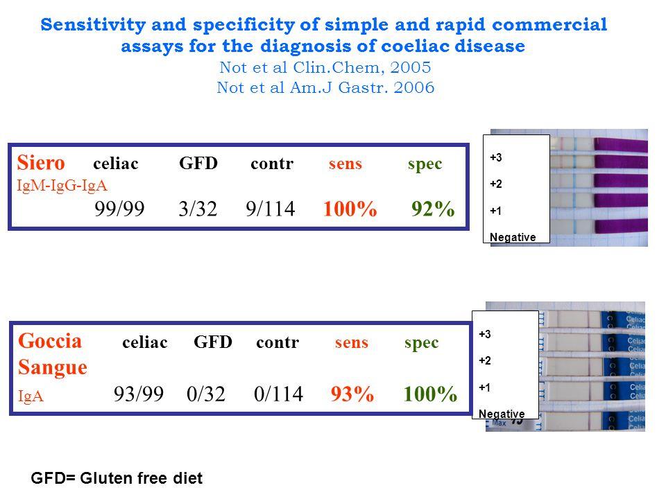 +3 +2 +1 Negative +3 +2 +1 Negative Siero celiac GFD contr sens spec IgM-IgG-IgA 99/99 3/32 9/114 100% 92% Goccia celiac GFD contr sens spec Sangue IgA 93/99 0/32 0/114 93% 100% Sensitivity and specificity of simple and rapid commercial assays for the diagnosis of coeliac disease Not et al Clin.Chem, 2005 Not et al Am.J Gastr.