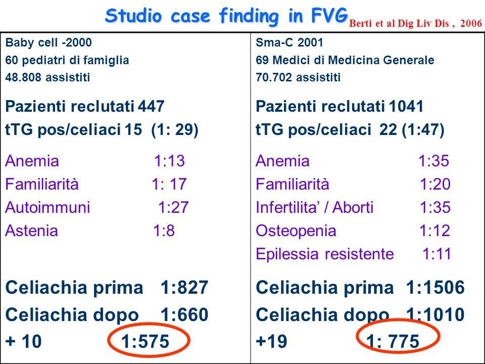 Studio case finding in FVG Baby cell -2000 60 pediatri di famiglia 48.808 assistiti Pazienti reclutati 447 tTG pos/celiaci 15 (1: 29) Anemia 1:13 Familiarità 1: 17 Autoimmuni 1:27 Astenia 1:8 Celiachia prima 1:827 Celiachia dopo 1:660 + 10 1:575 Sma-C 2001 69 Medici di Medicina Generale 70.702 assistiti Pazienti reclutati 1041 tTG pos/celiaci 22 (1:47) Anemia 1:35 Familiarità 1:20 Infertilita / Aborti 1:35 Osteopenia 1:12 Epilessia resistente 1:11 Celiachia prima 1:1506 Celiachia dopo 1:1010 +19 1: 775 Berti et al Dig Liv Dis, 2006