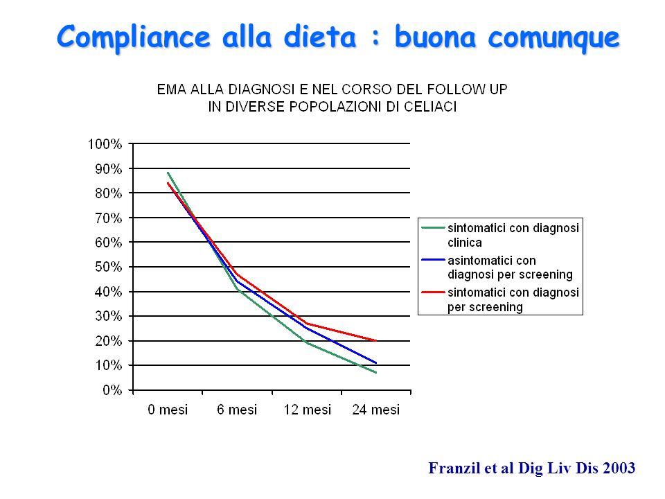 Compliance alla dieta : buona comunque Franzil et al Dig Liv Dis 2003