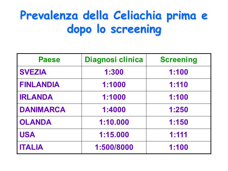 Prevalenza della Celiachia prima e dopo lo screening PaeseDiagnosi clinicaScreening SVEZIA1:3001:100 FINLANDIA1:10001:110 IRLANDA1:10001:100 DANIMARCA1:40001:250 OLANDA1:10.0001:150 USA1:15.0001:111 ITALIA1:500/80001:100