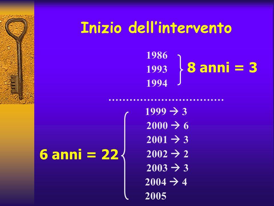 Inizio dellintervento 1986 1993 1994 …………………………… 1999 3 2000 6 2001 3 2002 2 2003 3 2004 4 2005 8 anni = 3 6 anni = 22
