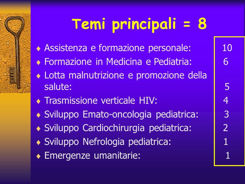 Assistenza e formazione personale: 10 Formazione in Medicina e Pediatria: 6 Lotta malnutrizione e promozione della salute: 5 Trasmissione verticale HI