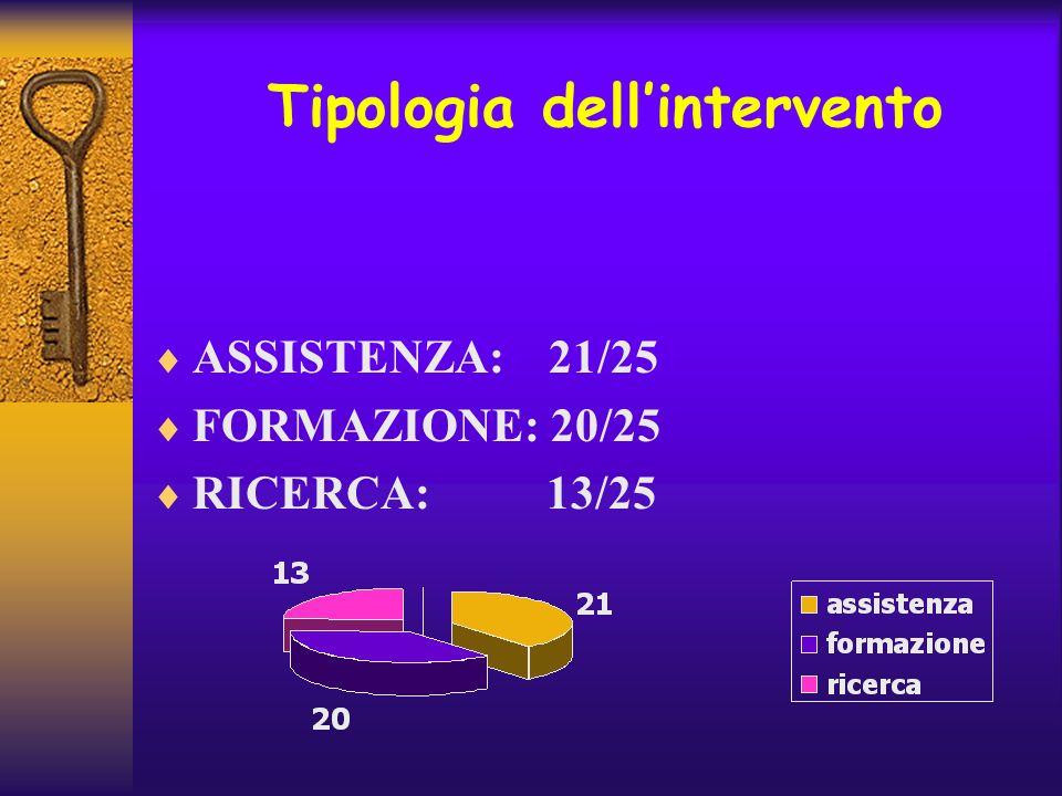 Tipologia dellintervento ASSISTENZA: 21/25 FORMAZIONE: 20/25 RICERCA: 13/25