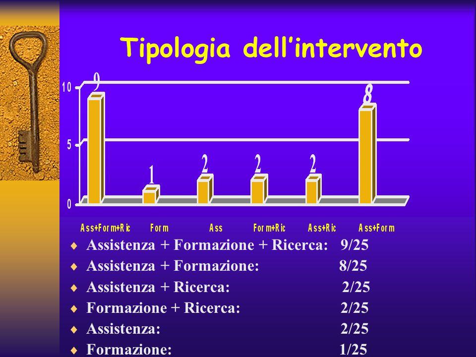 Tipologia dellintervento Assistenza + Formazione + Ricerca: 9/25 Assistenza + Formazione: 8/25 Assistenza + Ricerca: 2/25 Formazione + Ricerca: 2/25 A