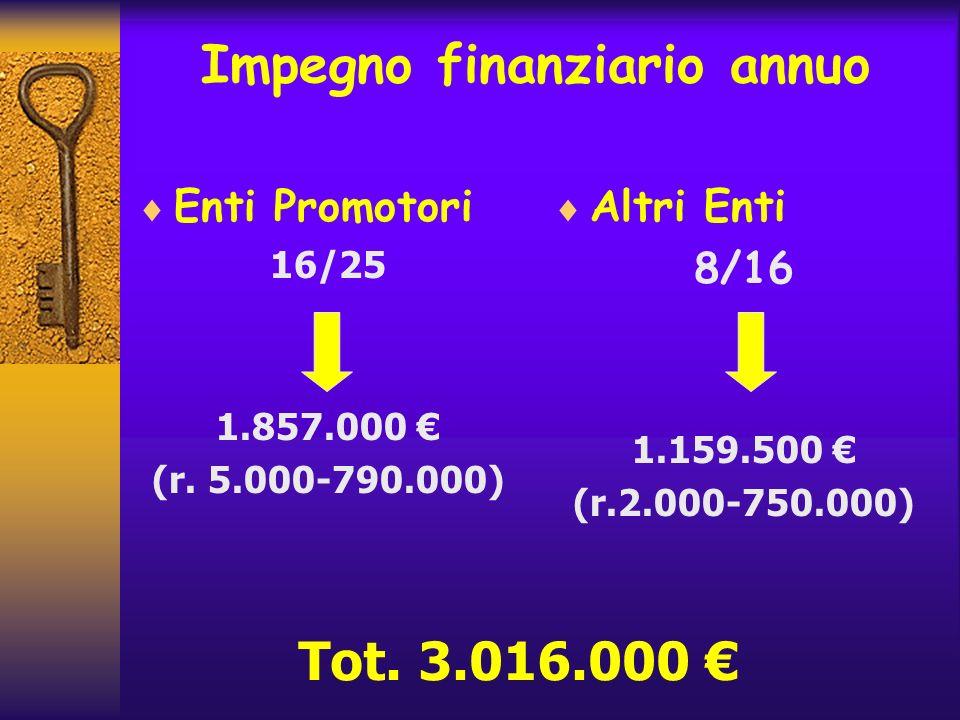 Impegno finanziario annuo Enti Promotori 16/25 1.857.000 (r. 5.000-790.000) Altri Enti 8/16 1.159.500 (r.2.000-750.000) Tot. 3.016.000