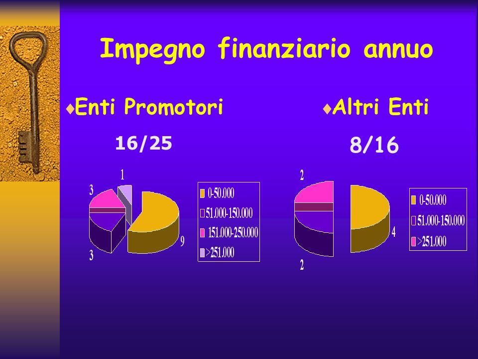 Impegno finanziario annuo Enti Promotori 16/25 Altri Enti 8/16
