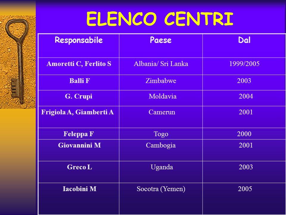 ELENCO CENTRI ResponsabilePaeseDal Amoretti C, Ferlito SAlbania/ Sri Lanka1999/2005 Balli FZimbabwe2003 G. Crupi Moldavia 2004 Frigiola A, Giamberti A