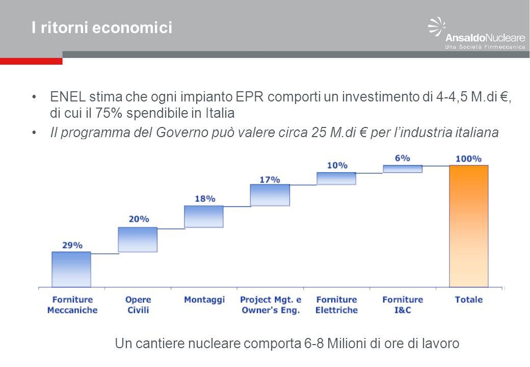 I ritorni economici ENEL stima che ogni impianto EPR comporti un investimento di 4-4,5 M.di, di cui il 75% spendibile in Italia Il programma del Governo può valere circa 25 M.di per lindustria italiana Un cantiere nucleare comporta 6-8 Milioni di ore di lavoro
