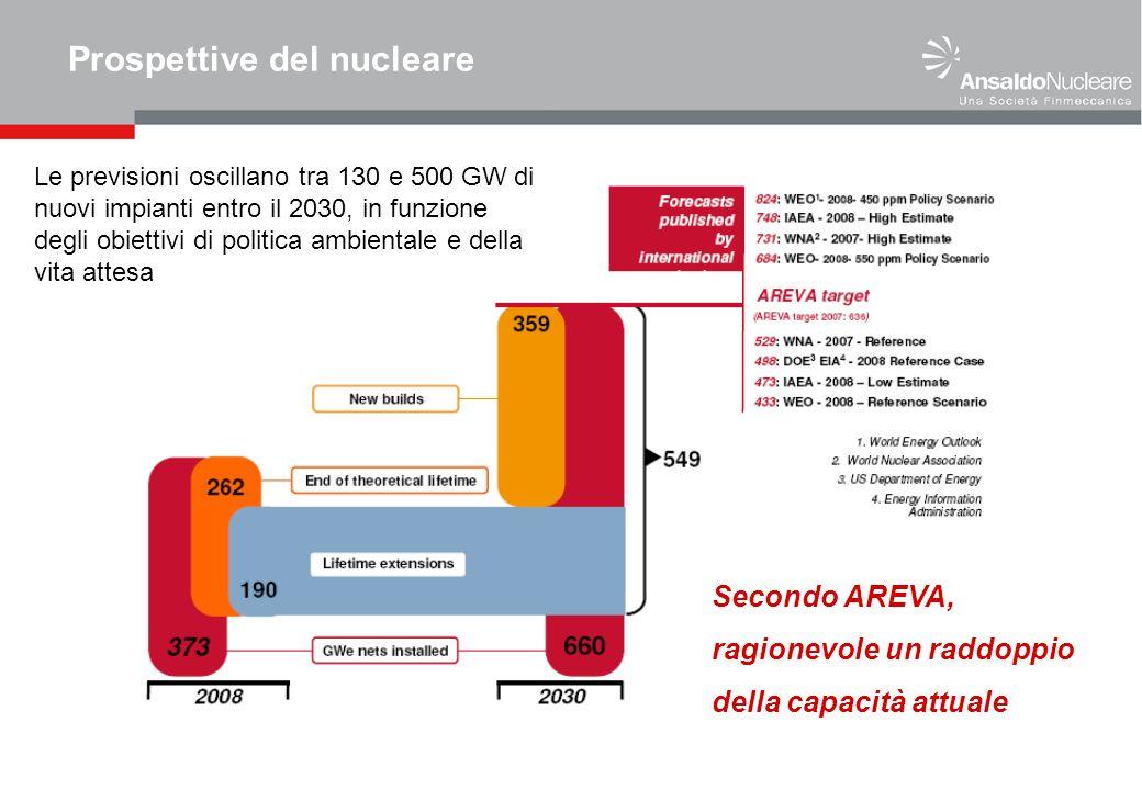 Prospettive del nucleare Le previsioni oscillano tra 130 e 500 GW di nuovi impianti entro il 2030, in funzione degli obiettivi di politica ambientale e della vita attesa Secondo AREVA, ragionevole un raddoppio della capacità attuale