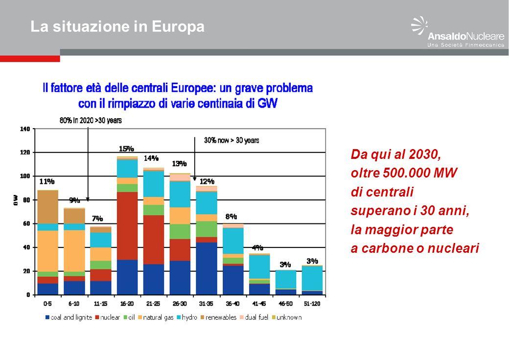 La situazione in Europa Da qui al 2030, oltre 500.000 MW di centrali superano i 30 anni, la maggior parte a carbone o nucleari
