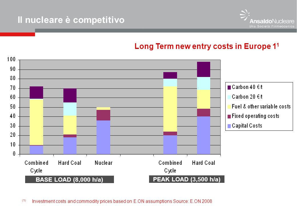Long Term new entry costs in Europe 1 1 (1) Investment costs and commodity prices based on E.ON assumptions Source: E.ON 2008 BASE LOAD (8,000 h/a) PEAK LOAD (3,500 h/a) Il nucleare è competitivo