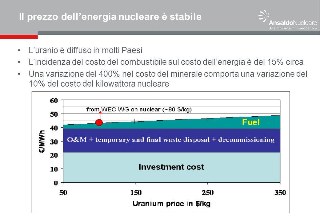 Il prezzo dellenergia nucleare è stabile Luranio è diffuso in molti Paesi Lincidenza del costo del combustibile sul costo dellenergia è del 15% circa Una variazione del 400% nel costo del minerale comporta una variazione del 10% del costo del kilowattora nucleare