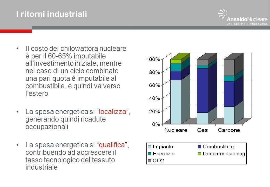 I ritorni industriali Il costo del chilowattora nucleare è per il 60-65% imputabile allinvestimento iniziale, mentre nel caso di un ciclo combinato un