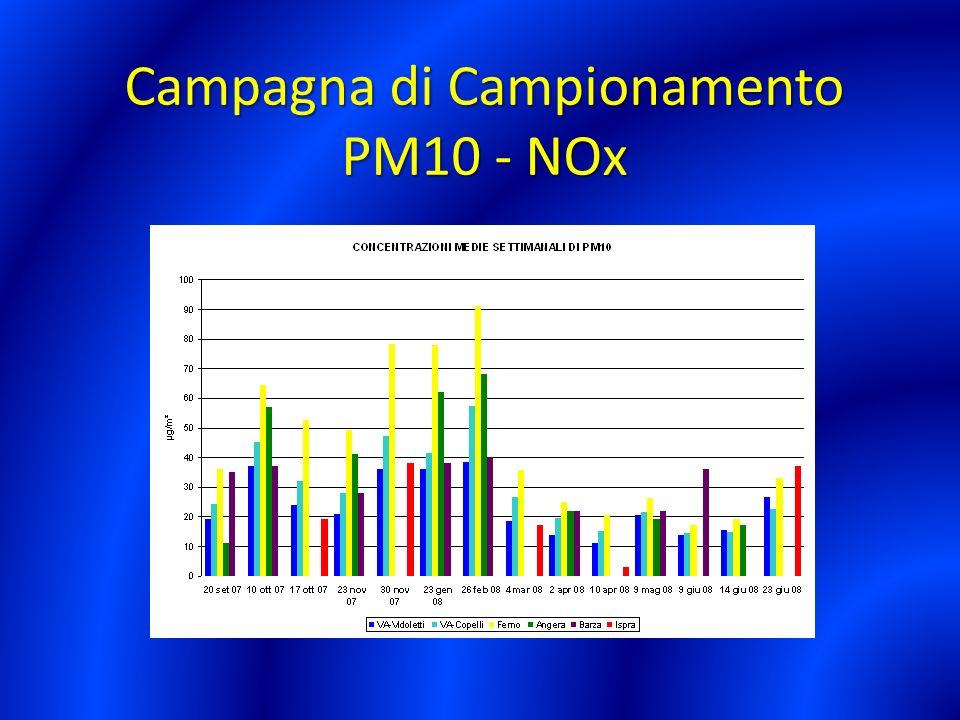 Campagna di Campionamento PM10 - NOx