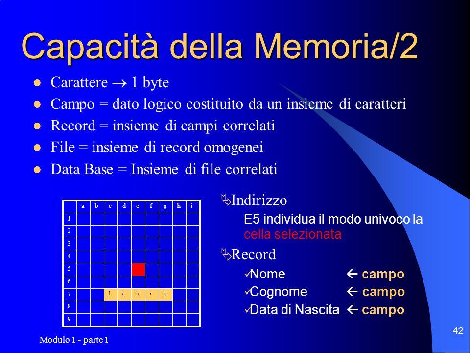 Modulo 1 - parte 1 42 Capacità della Memoria/2 Carattere 1 byte Campo = dato logico costituito da un insieme di caratteri Record = insieme di campi co
