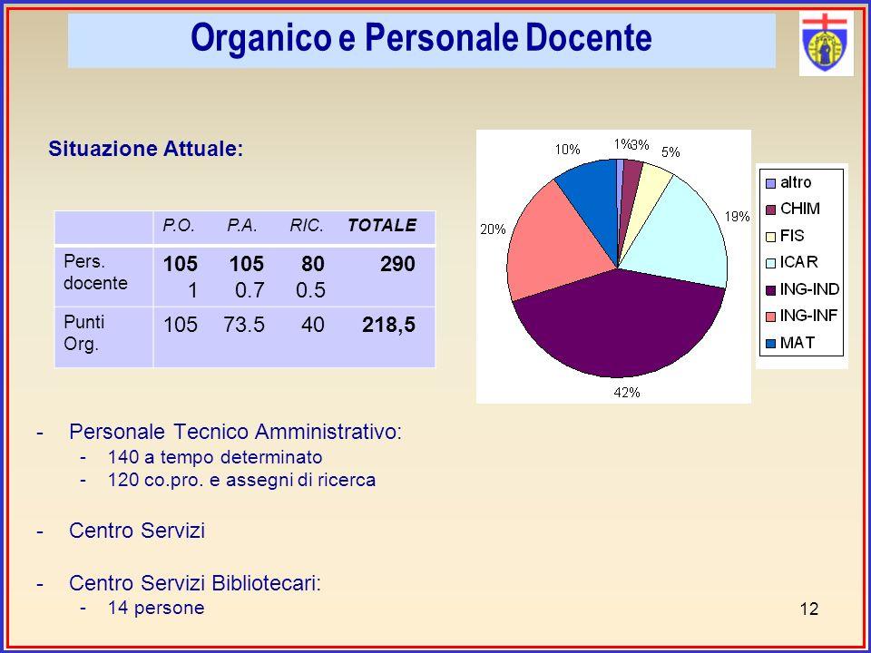 Situazione Attuale: -Personale Tecnico Amministrativo: -140 a tempo determinato -120 co.pro.