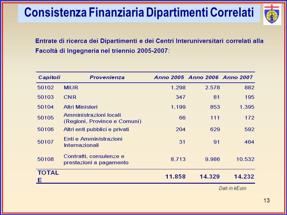 Entrate di ricerca dei Dipartimenti e dei Centri Interuniversitari correlati alla Facoltà di Ingegneria nel triennio 2005-2007: Dati in kEuro 13 Consistenza Finanziaria Dipartimenti Correlati