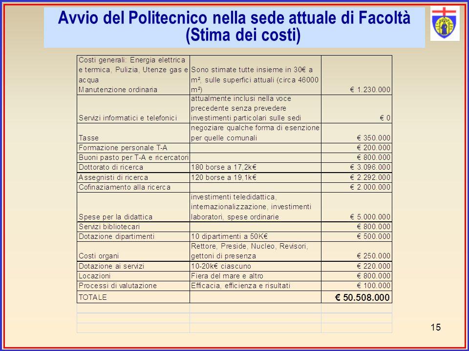 Avvio del Politecnico nella sede attuale di Facoltà (Stima dei costi) 15