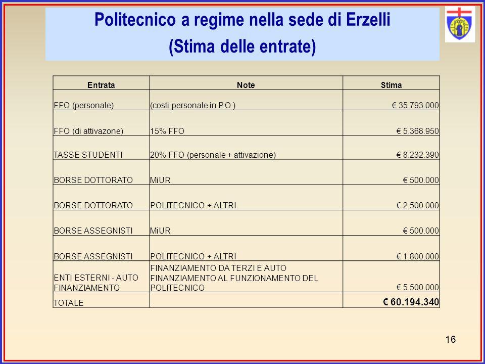 Politecnico a regime nella sede di Erzelli (Stima delle entrate) 16 EntrataNoteStima FFO (personale)(costi personale in P.O.) 35.793.000 FFO (di attivazone)15% FFO 5.368.950 TASSE STUDENTI20% FFO (personale + attivazione) 8.232.390 BORSE DOTTORATOMiUR 500.000 BORSE DOTTORATOPOLITECNICO + ALTRI 2.500.000 BORSE ASSEGNISTIMiUR 500.000 BORSE ASSEGNISTIPOLITECNICO + ALTRI 1.800.000 ENTI ESTERNI - AUTO FINANZIAMENTO FINANZIAMENTO DA TERZI E AUTO FINANZIAMENTO AL FUNZIONAMENTO DEL POLITECNICO 5.500.000 TOTALE 60.194.340