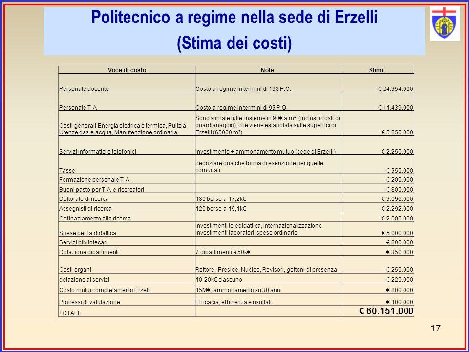 Politecnico a regime nella sede di Erzelli (Stima dei costi) 17 Voce di costoNoteStima Personale docenteCosto a regime in termini di 198 P.O.