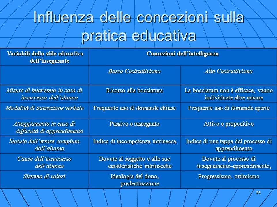 21 Influenza delle concezioni sulla pratica educativa Variabili dello stile educativo dellinsegnante Variabili dello stile educativo dellinsegnante Co