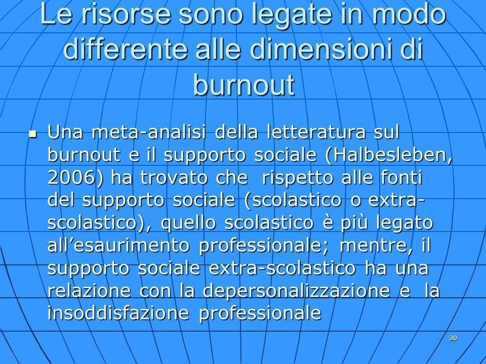 30 Le risorse sono legate in modo differente alle dimensioni di burnout Una meta-analisi della letteratura sul burnout e il supporto sociale (Halbesle