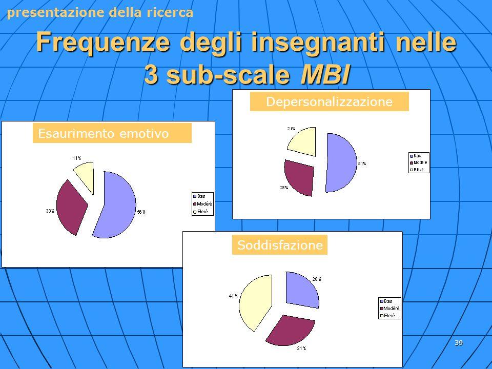 39 Frequenze degli insegnanti nelle 3 sub-scale MBI Esaurimento emotivo Soddisfazione presentazione della ricerca Depersonalizzazione