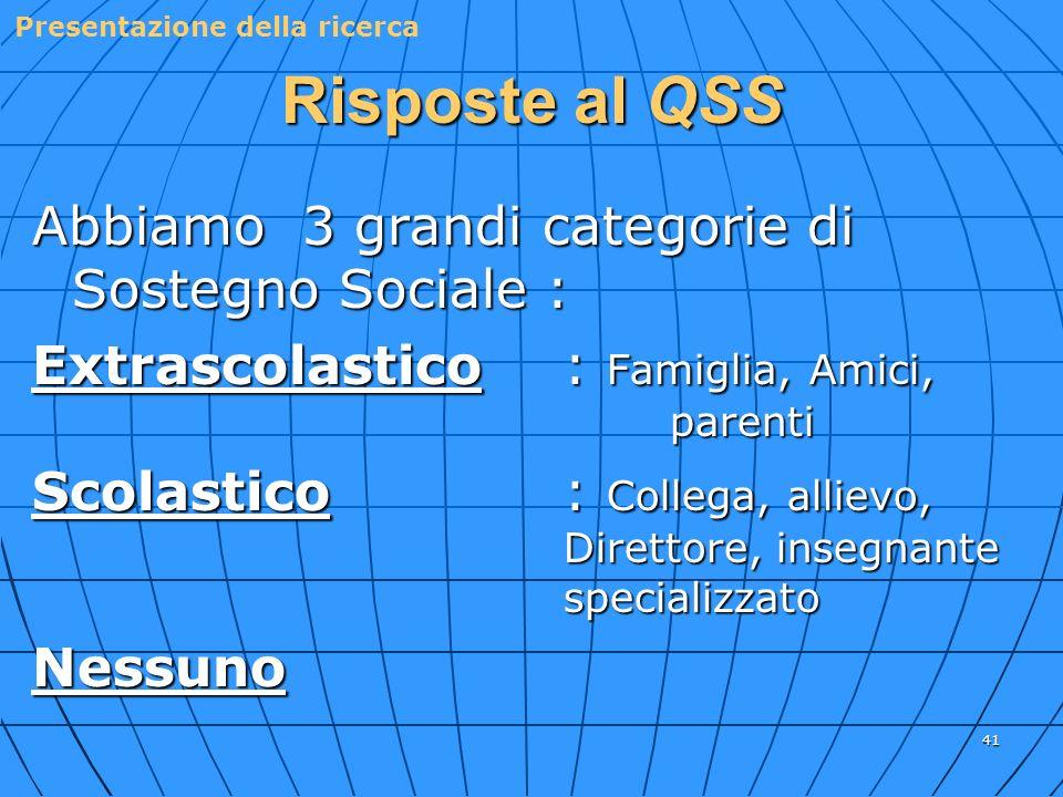 41 Risposte al QSS Abbiamo 3 grandi categorie di Sostegno Sociale : Extrascolastico: Famiglia, Amici, parenti Scolastico: Collega, allievo, Direttore,